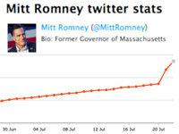 @MittRomney's Followership Skyrockets