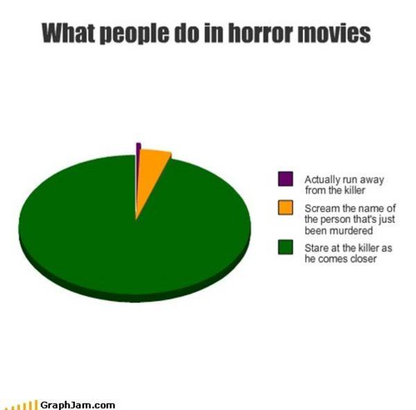 Image 542786 Horror Movie Logic Know Your Meme