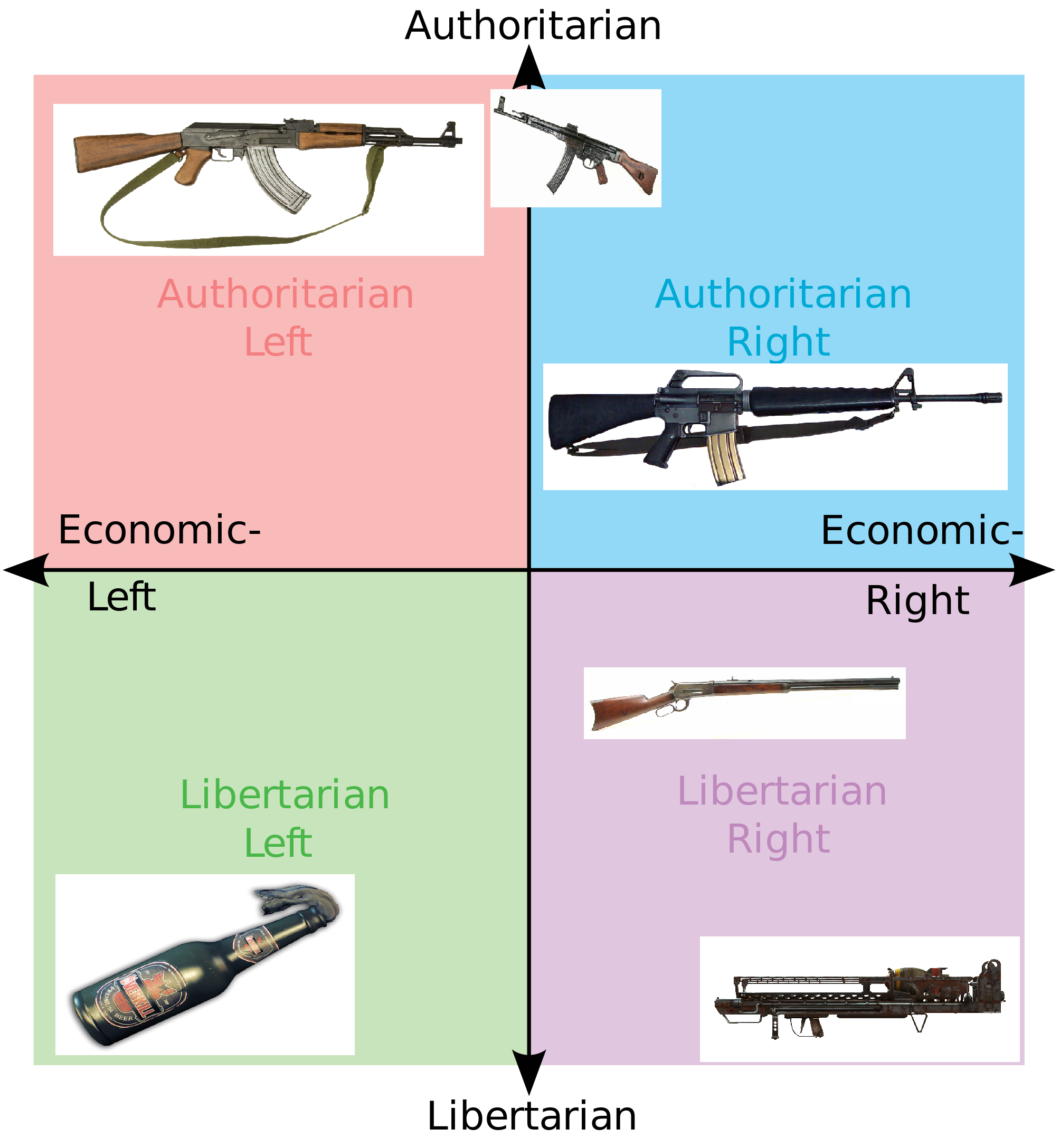 political compass A list of online political spectrum and ideology tests similar to the well known political compass.