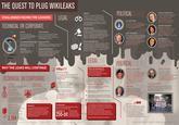 U.S. Diplomatic Cables Leak / Cablegate