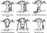 Tree Swing Cartoon Parodies