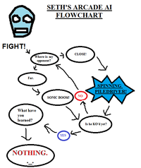 dating website flowchart How to create an algorithm in word  options use these outcome options to label the paths between the steps in the flowchart each arrow.