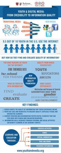 Infographic Dumps