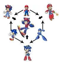 Hexafusion / Triple Fusion