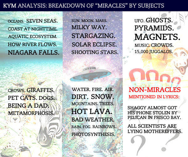 Breakdown of Miracles by Subjects