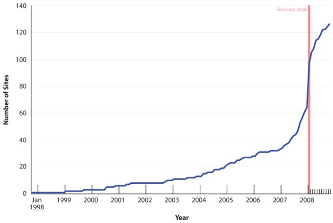 sss-graph20110725-22047-uw4yfn.png