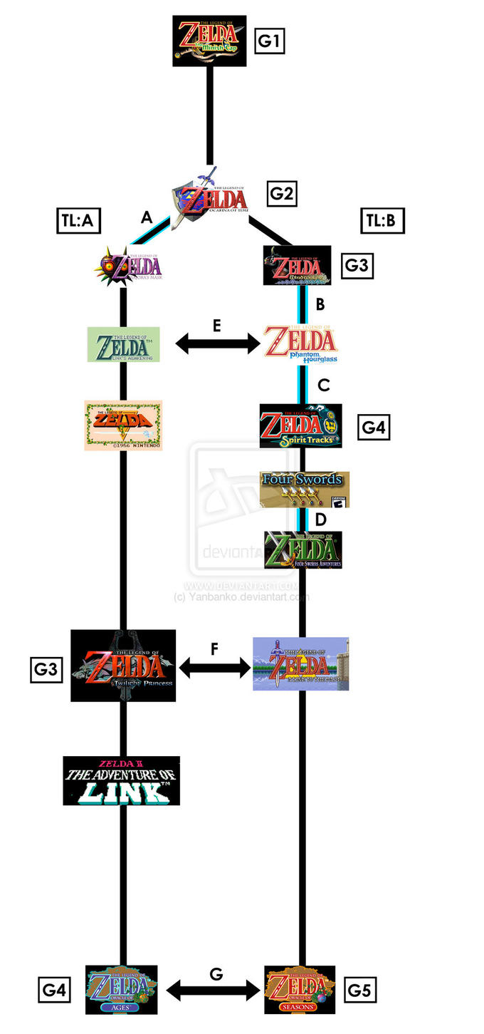 The_Zelda_Timeline_by_Yanbanko.jpg