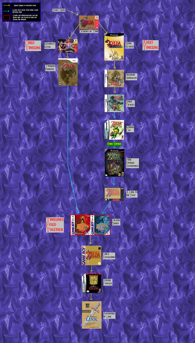Zelda_Timeline_Version_4_by_emilyanncoons.png