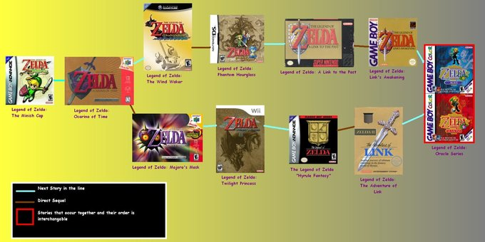 My_Zelda_Timeline_by_emilyanncoons.png
