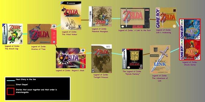 My_Zelda_Timeline_by_emilyanncoons.png