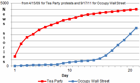 Occupy-wall-st-vs-tea-party.png