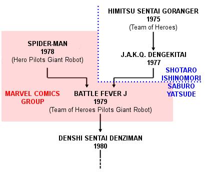Super_sentai_history_(English).png