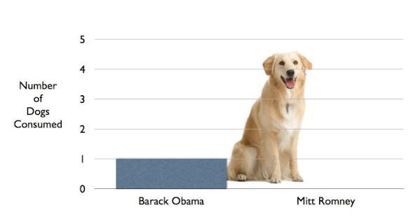 Number Of Dogs Consumed