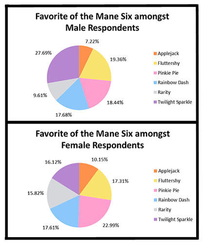 Brony Subculture Survey Results