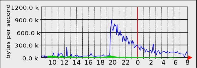 MRTG Graph showing a moderate Slashdot effect in action