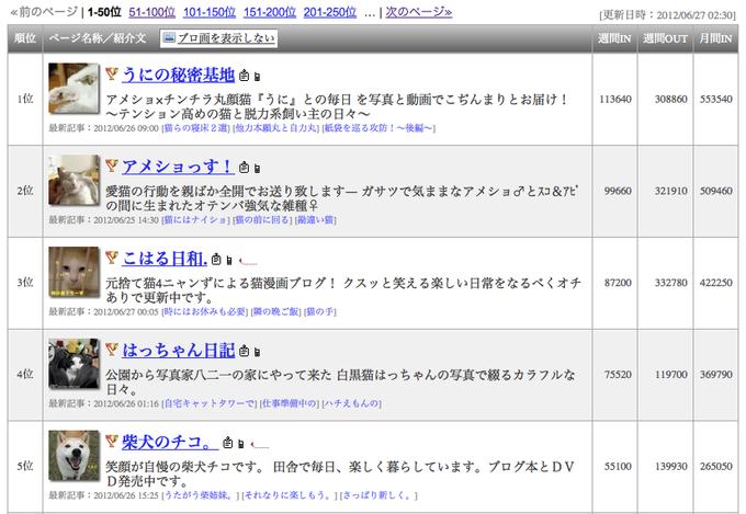 Japanese Cat Blogs Ranking Board
