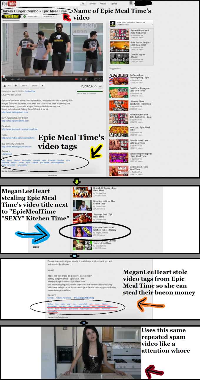 MeganLeeHeart Stealing Video Tags From Epic Meal Time