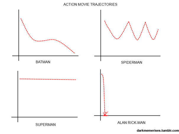 Action Movie Trajectories