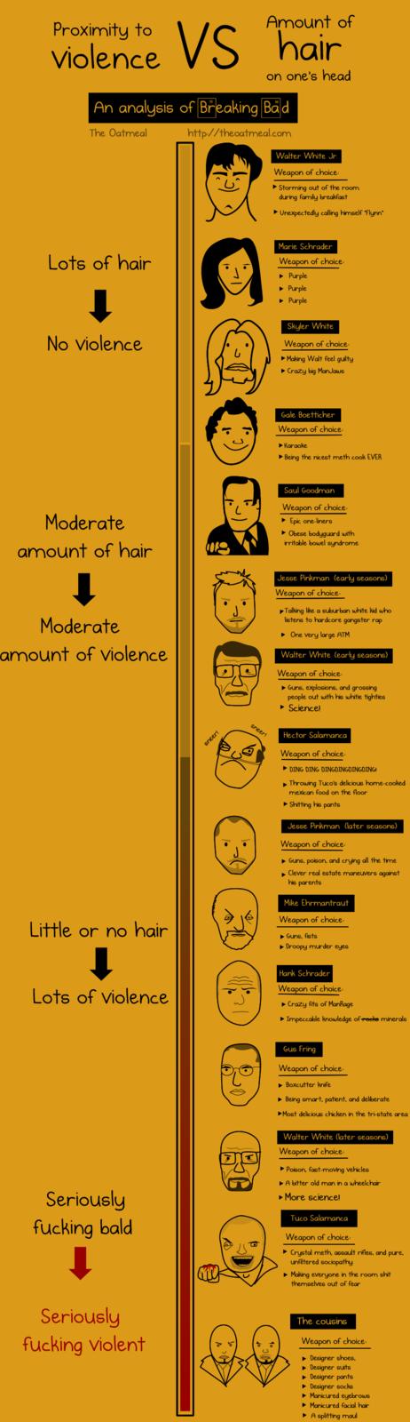 Violence vs. Hair