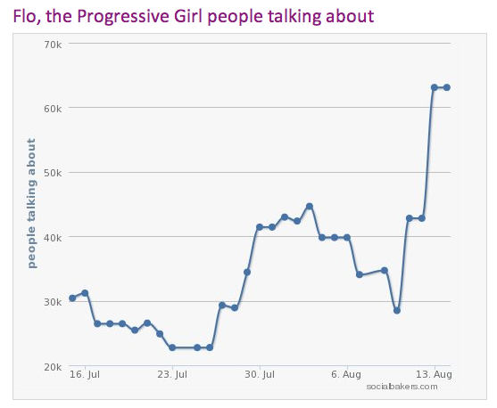 http://www.socialbakers.com/facebook-pages/32433693228-flo-the-progressive-girl