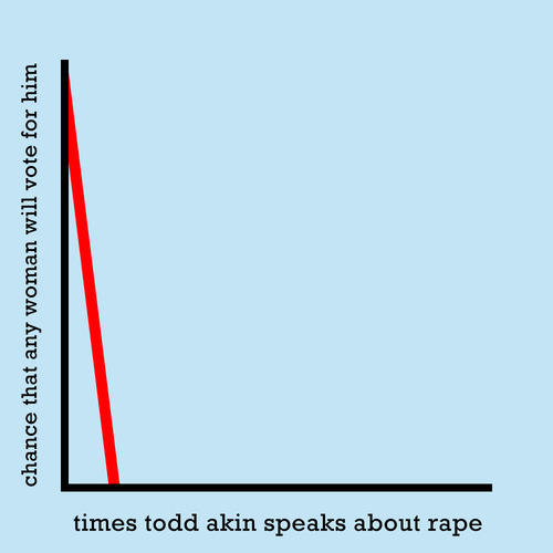 http://truthgraphs.tumblr.com/post/29906328291