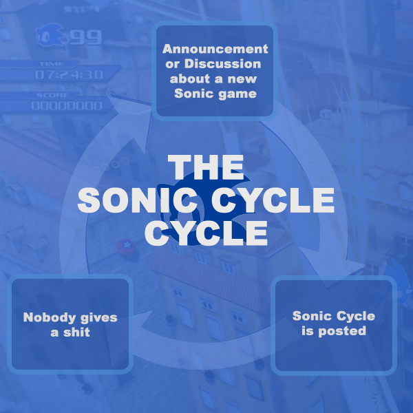 The Sonic Cycle, as reviewed today