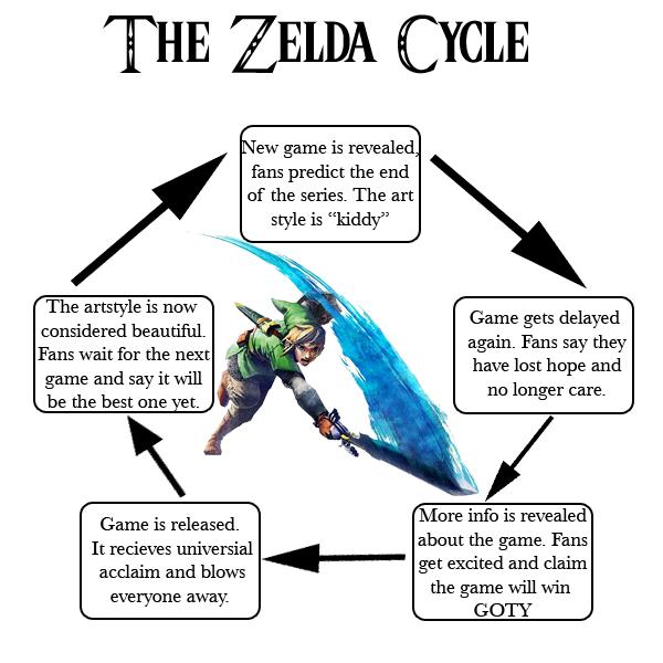 The Zelda Cycle