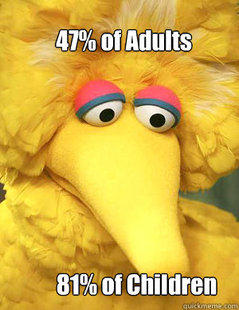 47% of Adults. 81% of Children