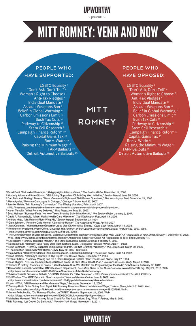 Mitt Romney: Venn and Now
