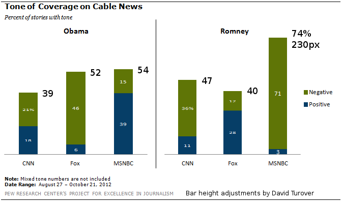 Pew report on tone of cable news coverage