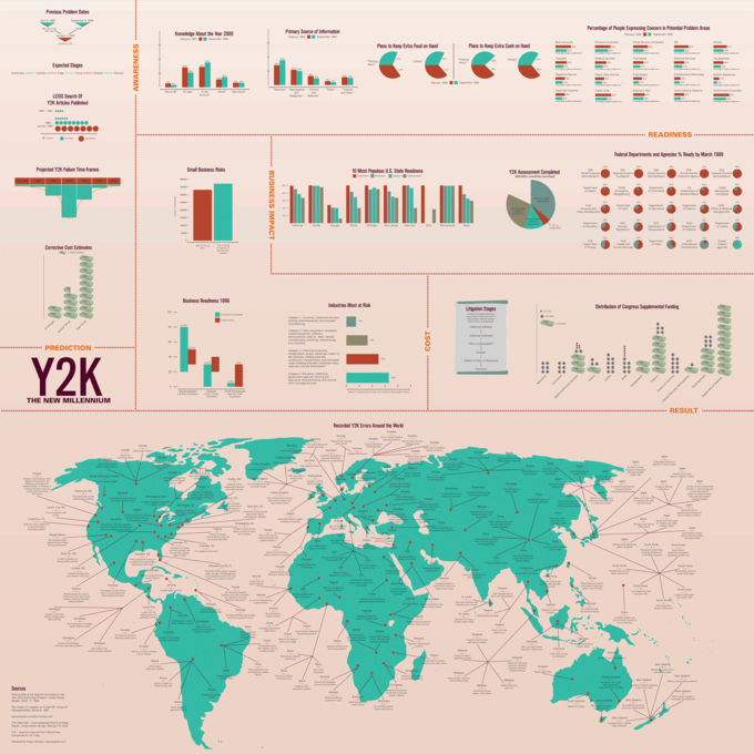 Y2K Infographic