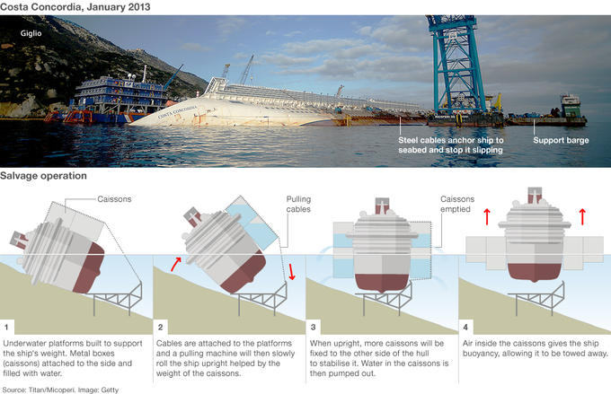 Salvaging the Costa Concordia