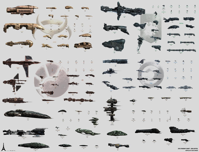 EVE Online Sub-Capital Warships
