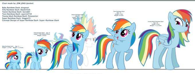Dashie growth