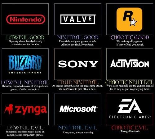 Game Company Alignments