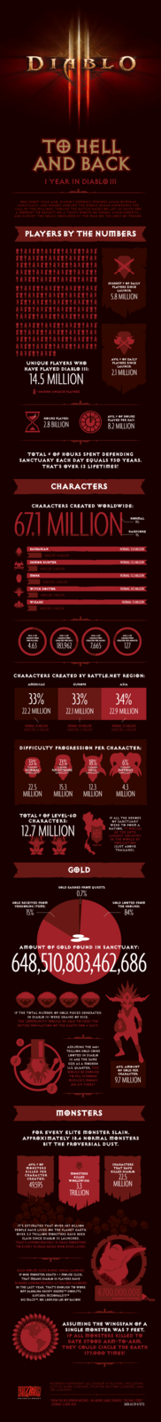 Diablo III Anniversary Facts