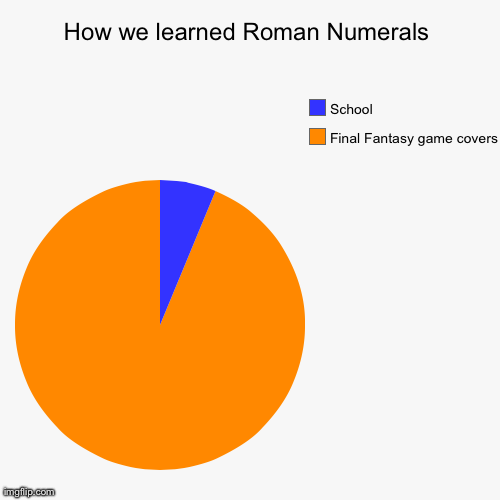 How we learned Roman Numerals