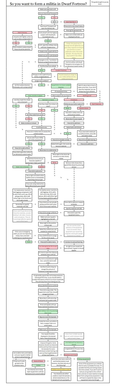 DF Military Setup Flowchart