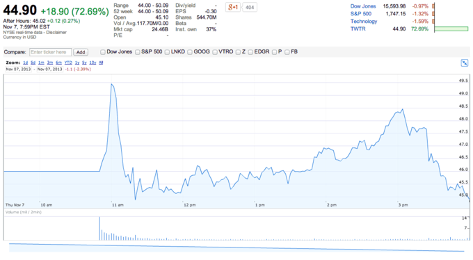 screen grab of Twitter's IPO performance