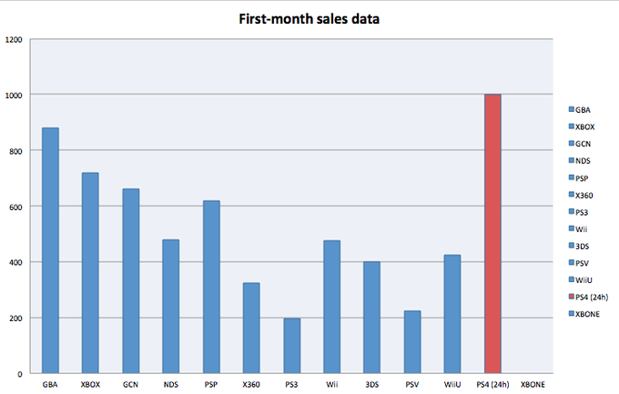 First Month Consoles Sales vs PS4 Day One Sales