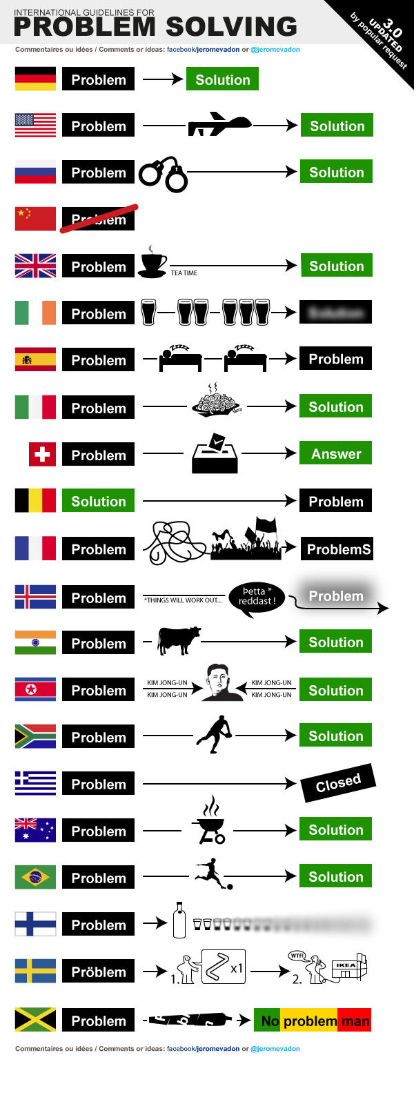 International guidlines for problem solving.