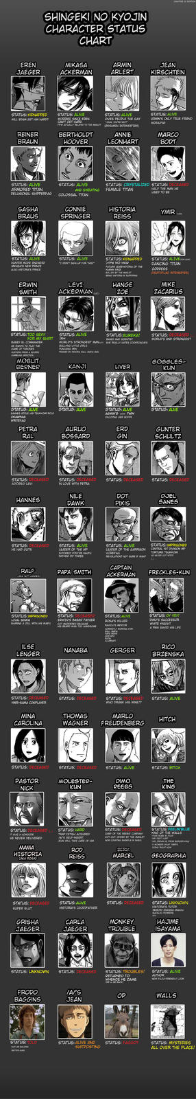 The updated chart in light of most recent chapter(s)