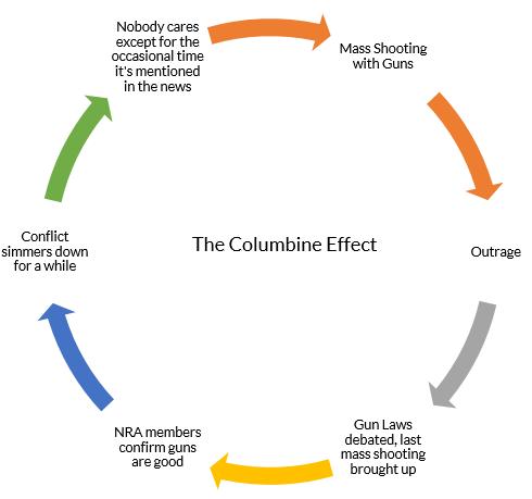The Life Cycle of the Gun Debate in the U.S.