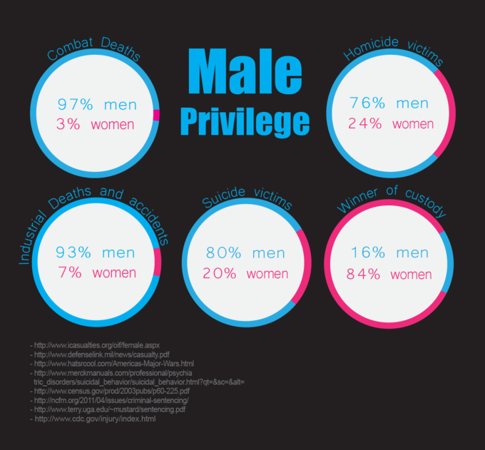 160+ Examples of Male Privilege in All Areas of Life