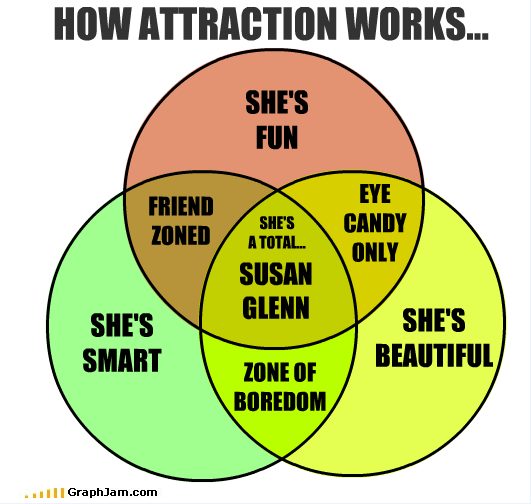 How Attraction Works - Venn Diagram