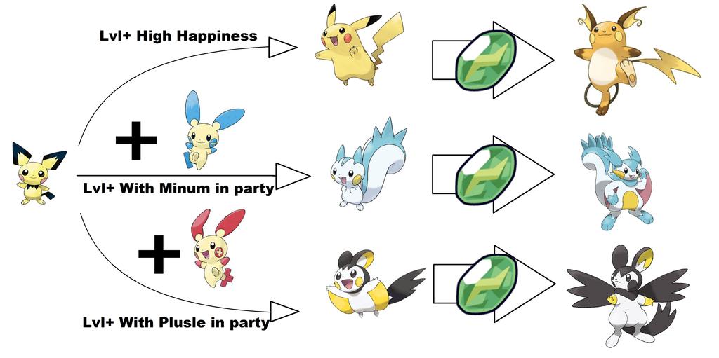 how to get togepi to evolve
