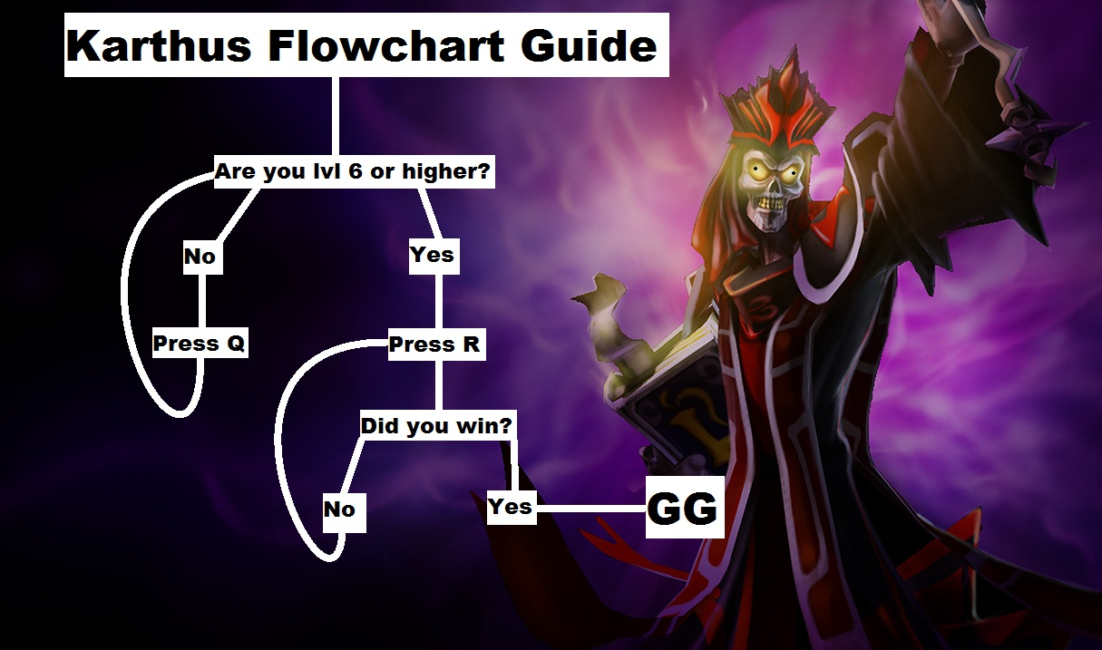 PROTIP  Press the     and     keys to navigate the gallery   g  to    Karthus Pentakill Comic