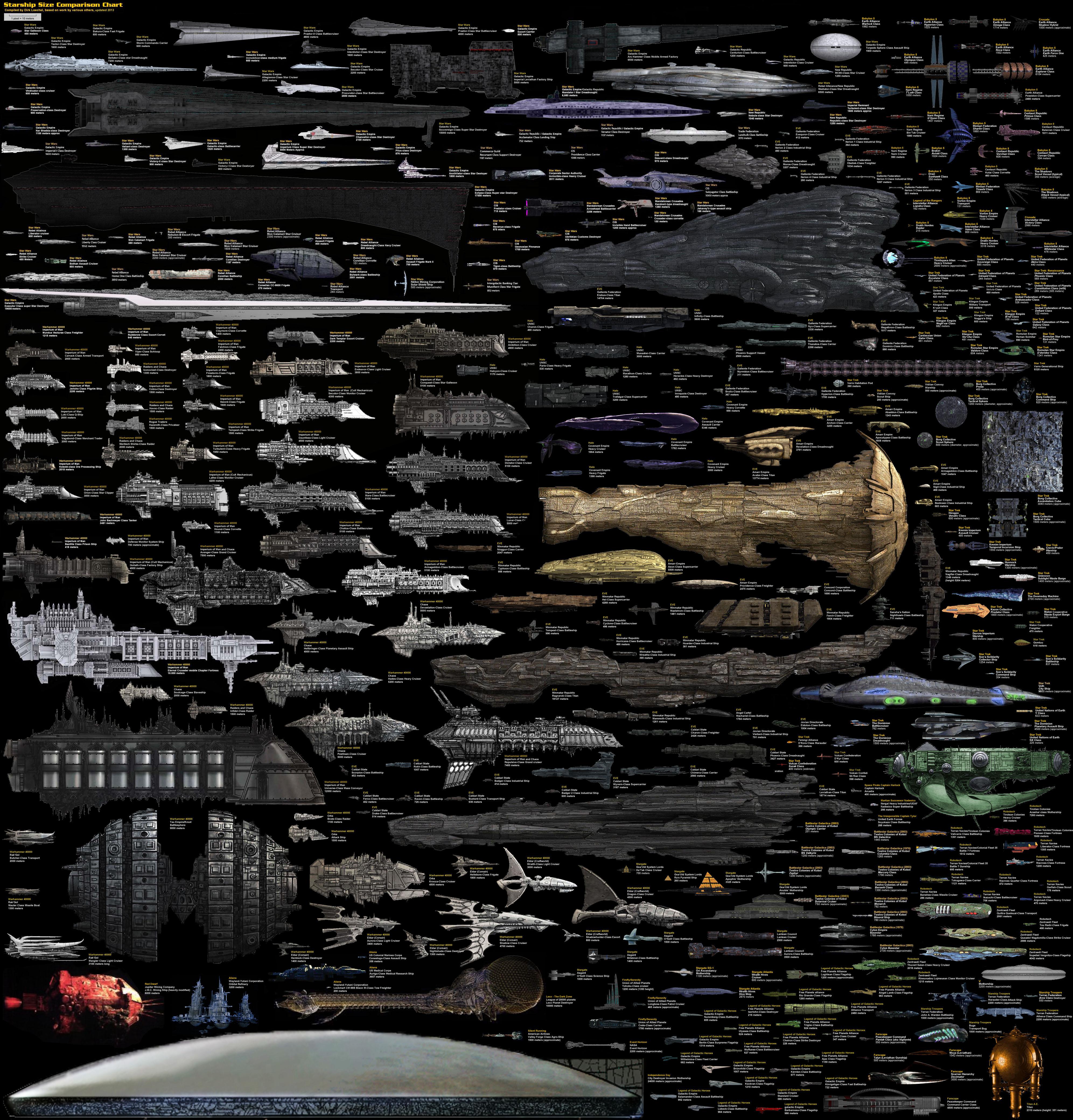Star trek star wars independence day qui a le plus - Stars wars vaisseau ...