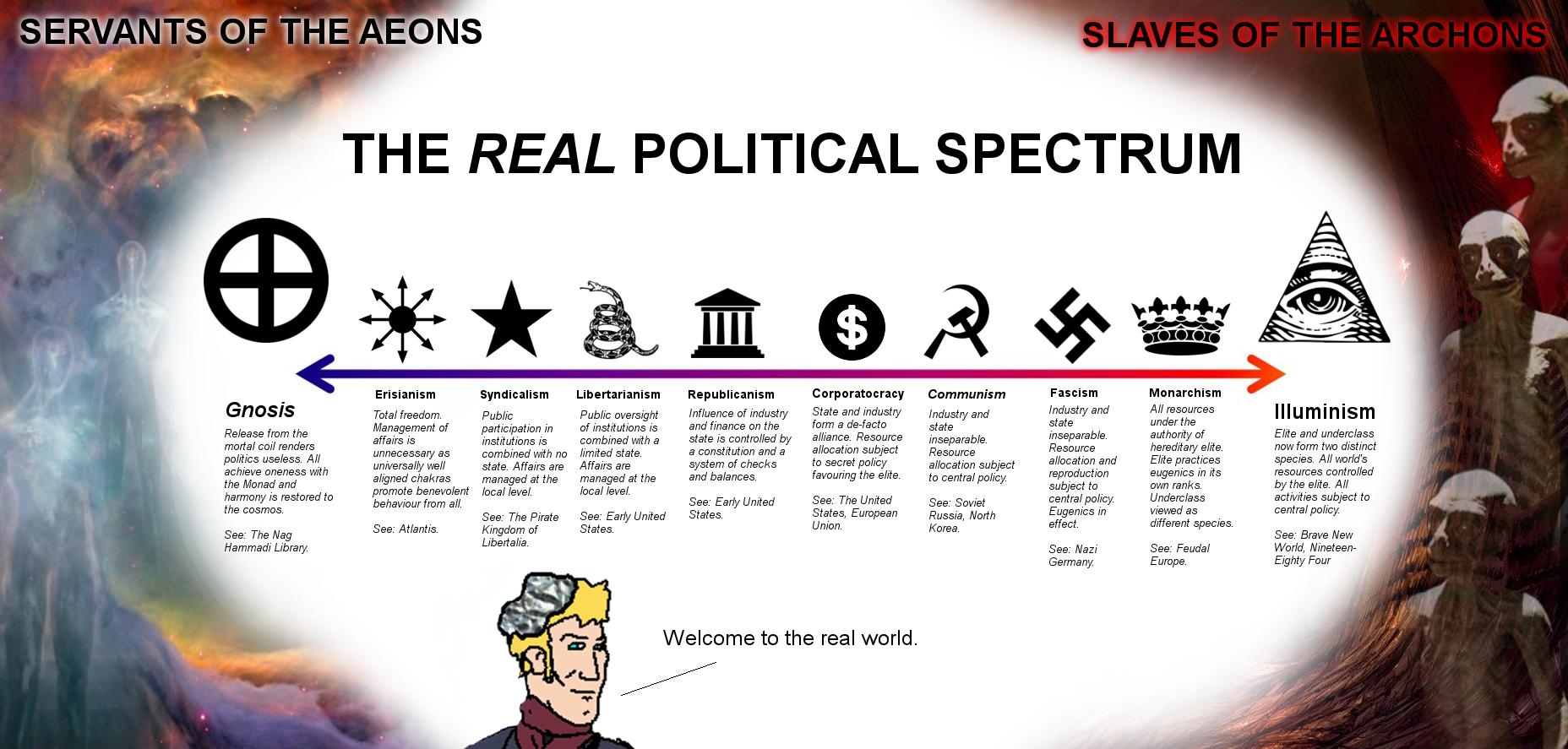The Real Political Spectrum | Greenpill | Know Your Meme