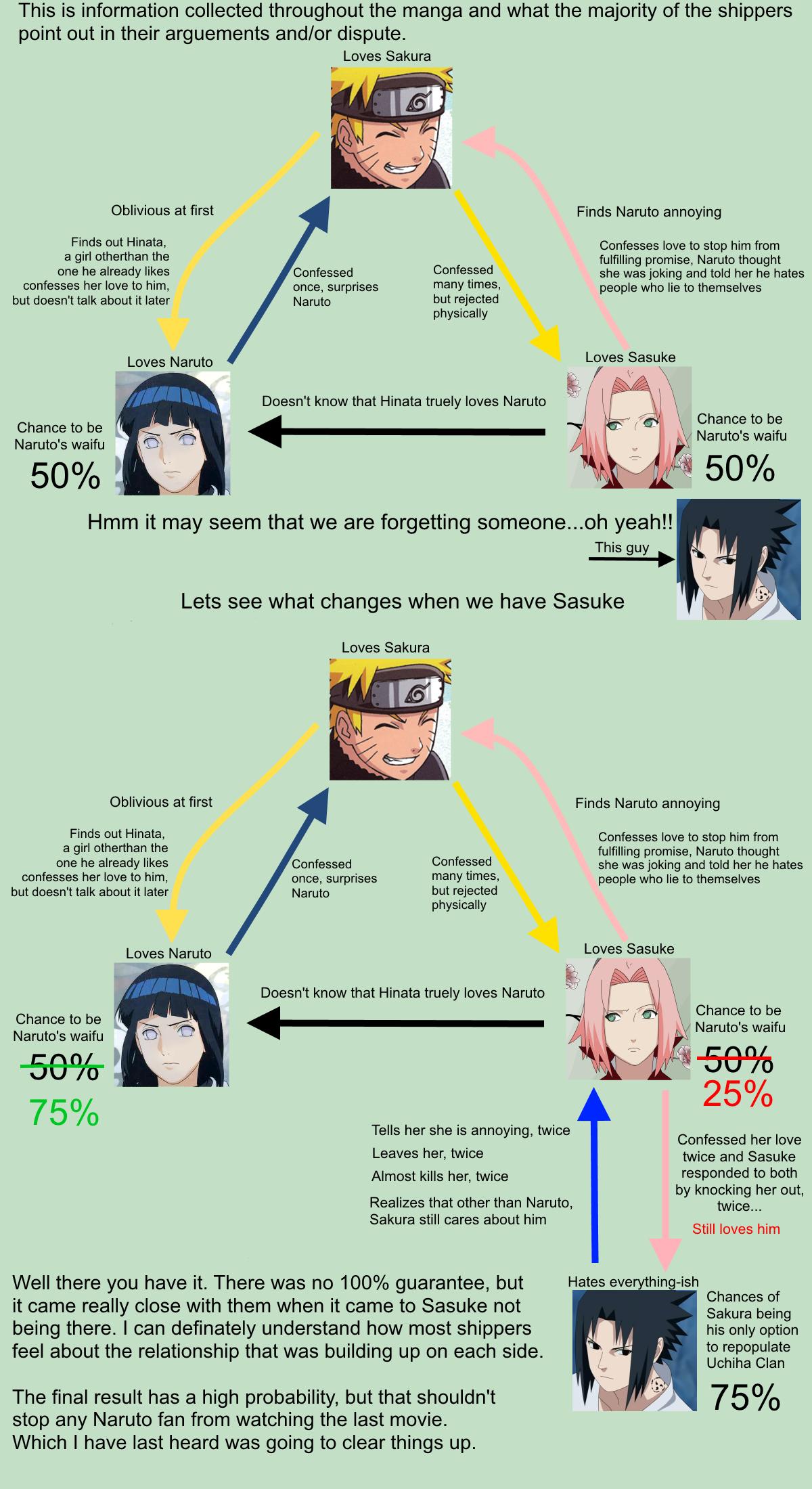 Naruhina Memes naruhina vs narusaku results explained naruto know your ...